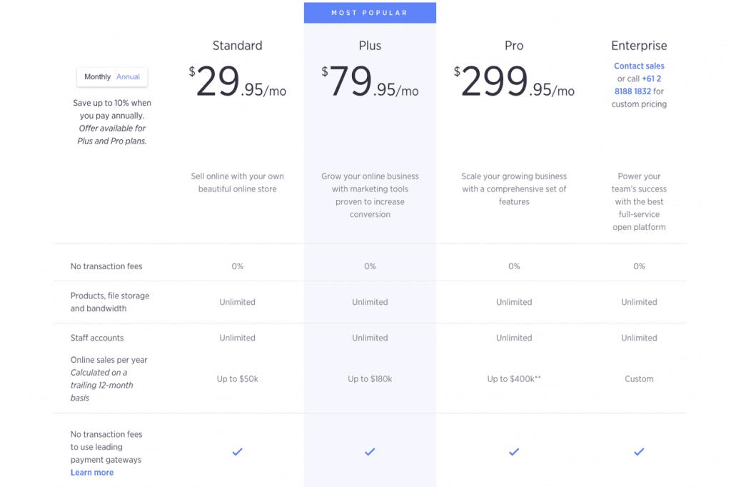 Bigcommerce Platform Reviews